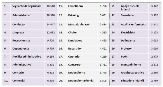 Los treinta empleos más demandados en España en 2016